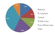 سمینار و نشست تخصصی کاربردهای نانو در صنعت آب و فاضلاب در هفته استانی استان اردبیل