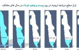 کاهش ۱۳ سانتی متری تراز آب دریاچه ارومیه